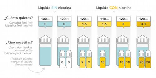 nicokit para e-líquidos tienda que vapeo malaga